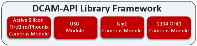 DCAM-API Library (frame work)